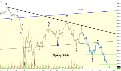 ES1!: SPY Elliot wave - I think a 5-3-5 is most likely