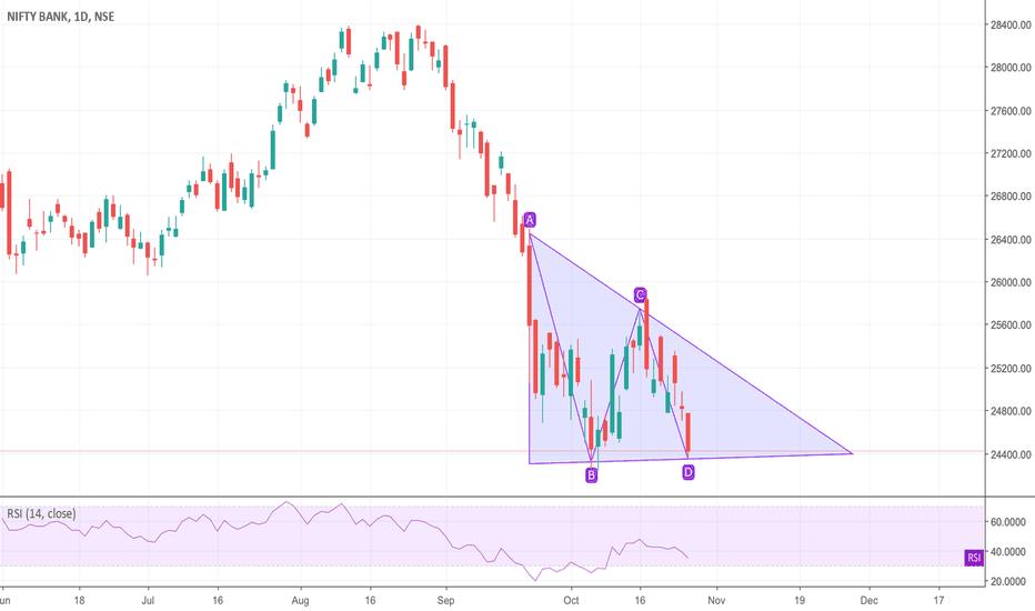 BANKNIFTY: NIFTYBANK Descending triangle