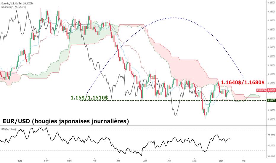 EURUSD: EUR/USD : Jour J technique et volatilité à 14h30