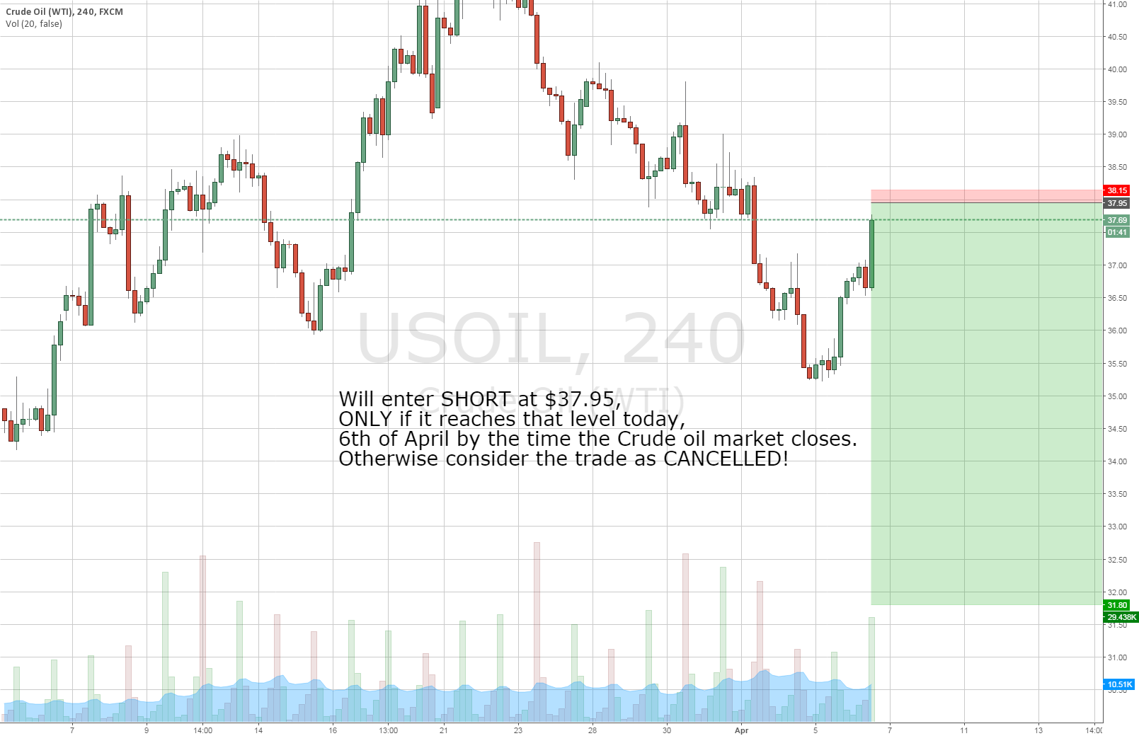 Shorting USOIL at $37.95 (See the chart for details)