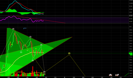 BTCUSD: Small correction before further upside on BTCUSD