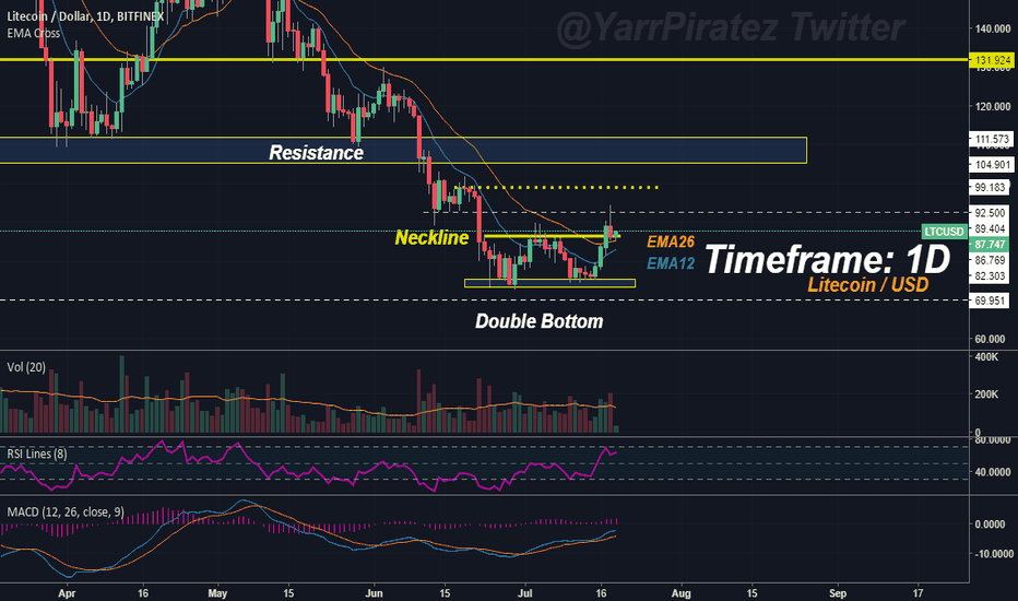 LTCUSD: Litecoin - Back At The Breakout Level. Will it Hold?