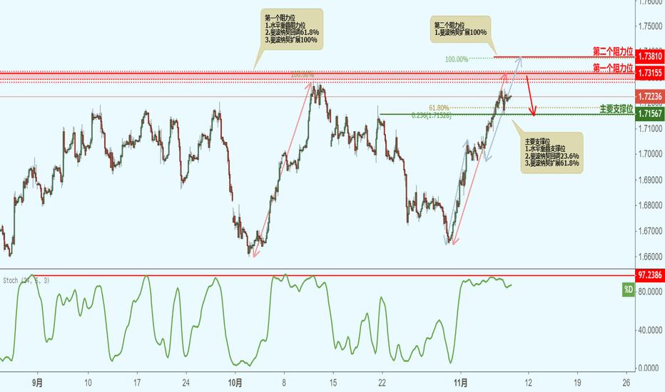 GBPCAD: GBPCAD 英镑兑加元(2小时图)-接近阻力位,下跌!