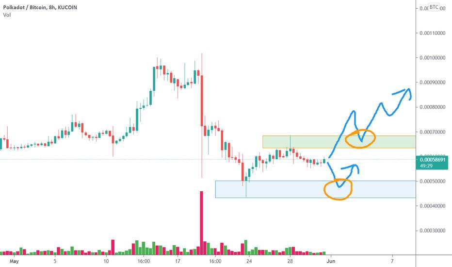 btc diagramos tradingview