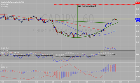 CADJPY: is it cup formation ? ;)