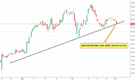 ADANIENT: ADANI ENTERPRISE BEARISH
