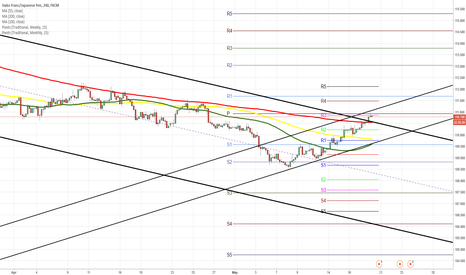 CHFJPY: CHF/JPY 4H Chart: Meets resistance cluster