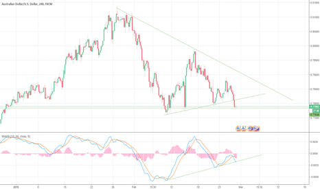 AUDUSD: AUD/USD Long Opportunity