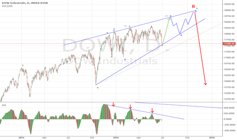 DOWI: Dow Temporarily long with Ending Diagonal Possibility