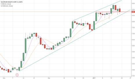 QHC: QHC Upward Trend continues