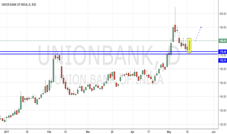UNIONBANK: Union Bank - Buying at Support Levels