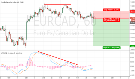 EURCAD: DOUBLE TOP PATTERN CONFIRMED