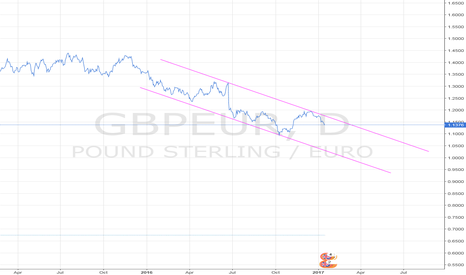 GBPEUR: Expensive European holidays to come.... GBPEUR short