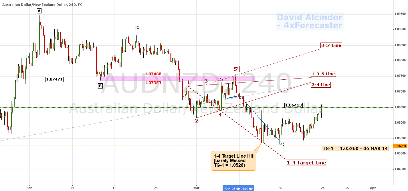 Wolfe Waves Pattern: Aftermath ... Lesson | $AUD $NZD #RBA #RBNZ