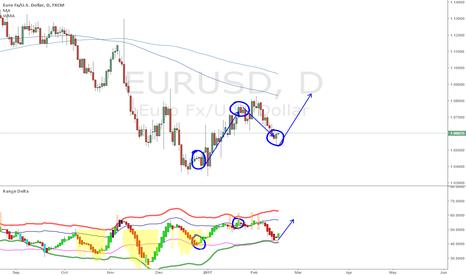EURUSD: EurUsd Getting predicted