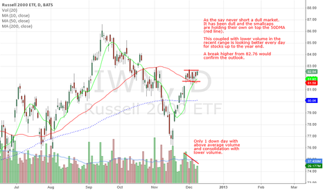 IWM: Smallcaps looking more bullish