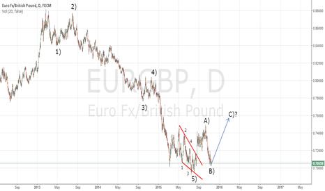 EURGBP: Eliott wave EurGbp
