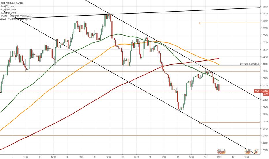 USDSGD: USD/SGD 1H Chart: Decline continues