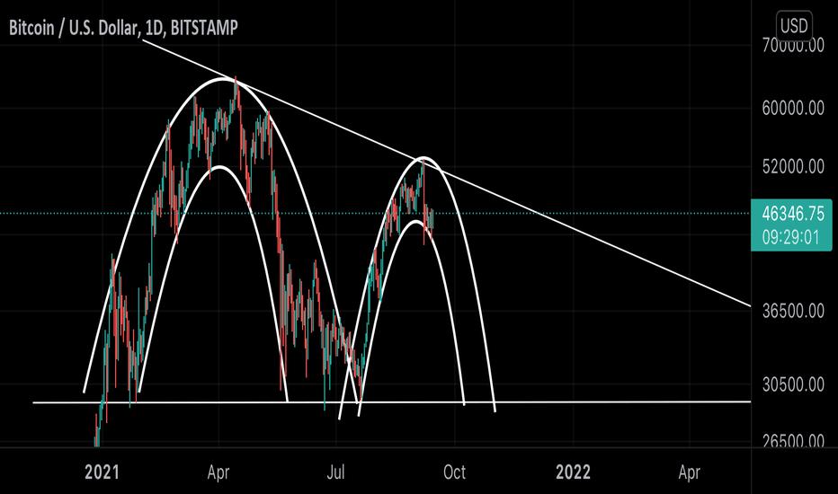 Quotazione e Grafico Bitcoin Dollaro Australiano - Prezzo BTC AUD — TradingView