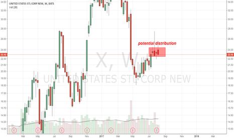 X: X - Potential Distribution