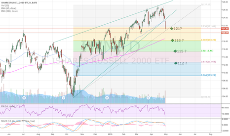 IWM: IWM rising wedge breakout confrimation