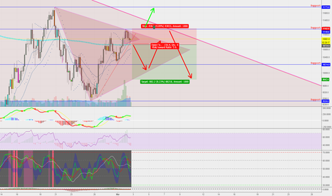 BTCUSD: Short term bear for consolidation watching for Higher Low