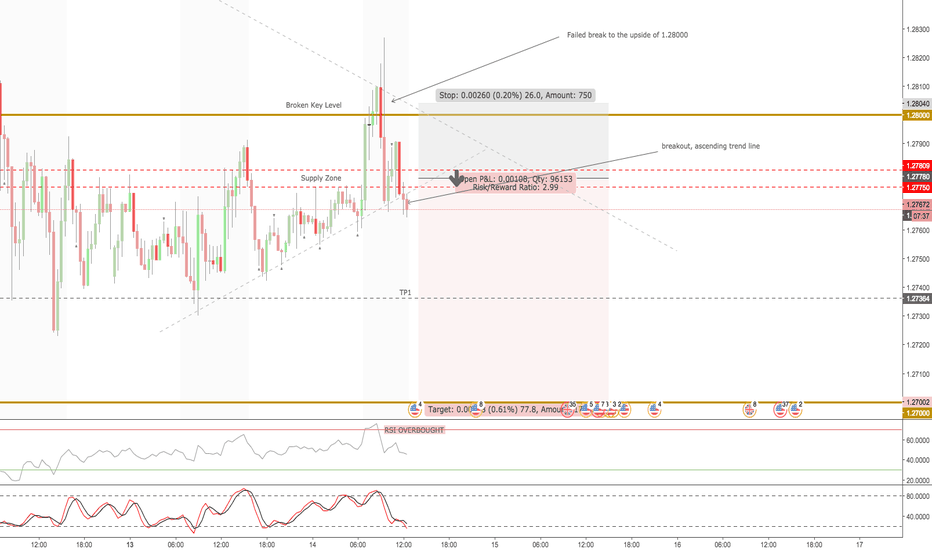 GBPUSD: GBPUSD - Analysis