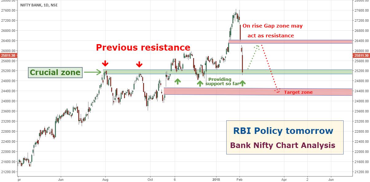 Bank NIfty Chart Analysis: RBI Policy tomorrow... for NSE ...
