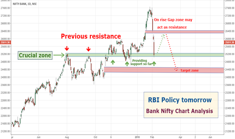 BANKNIFTY: Bank NIfty Chart Analysis: RBI Policy tomorrow...