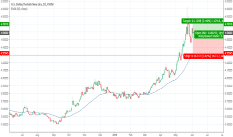 USDTRY: Since intervention, TRY speculation is less attractive