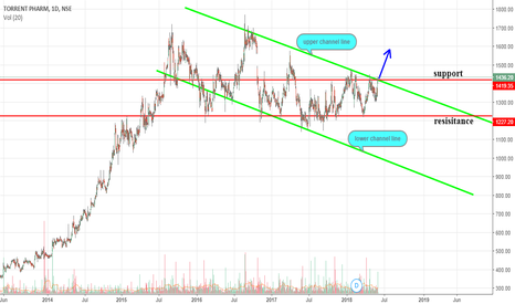 TORNTPHARM: at crucial levels can hope for break out , buy or go for long