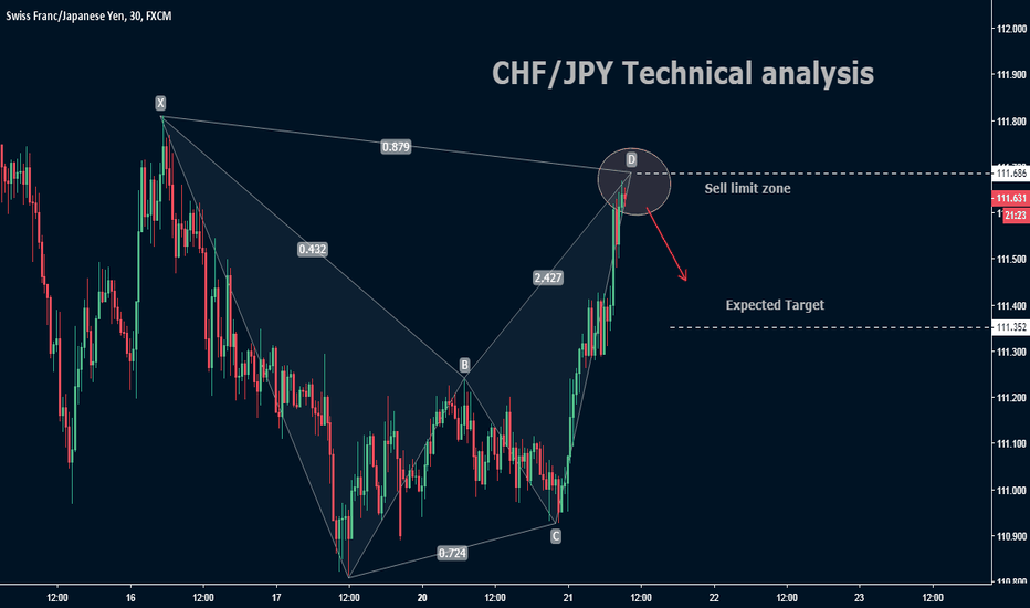 CHFJPY: CHF/JPY Technical analysis