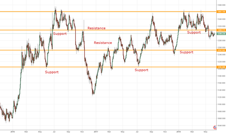 XAUUSD: Support and Resistance, A way to draw a horizontal line !