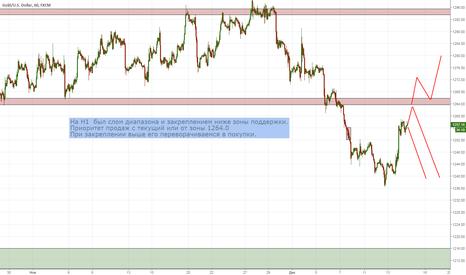 XAUUSD: GC- Золото Доллар США (XAU/USD)