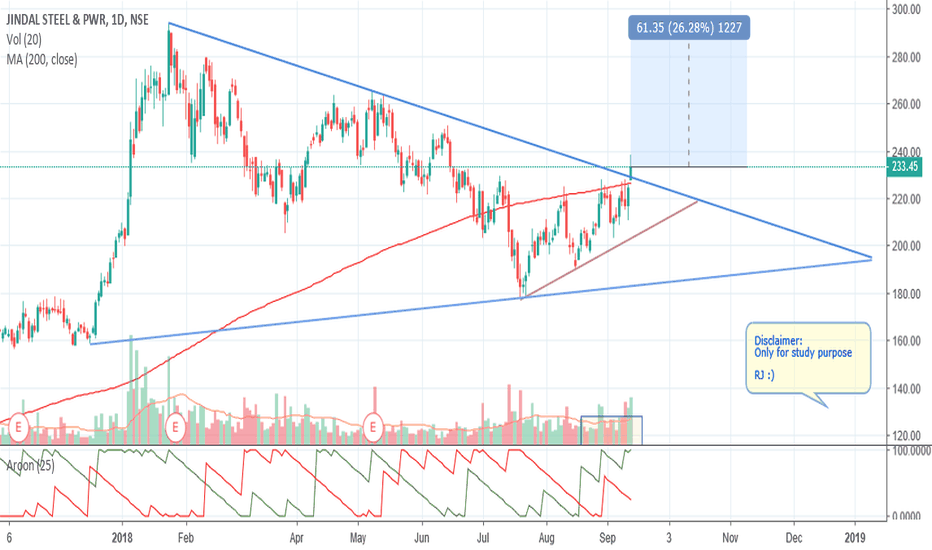JINDALSTEL: Triangle Breakout- Jindal Steel - Daily chart
