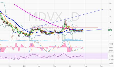 MDVX: $MDVX