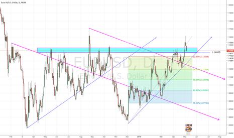 EURUSD: SHORT EUR/USD 3/05/16