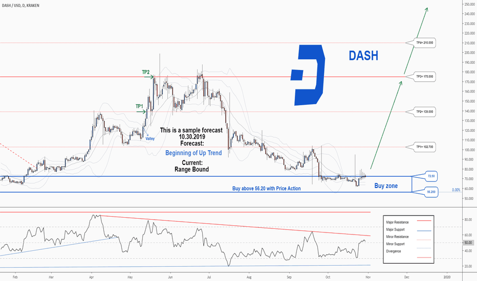 dash cryptocurrency price chart