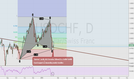 USDCHF: USD/CHF GREAT LONG OPPORTUNITY