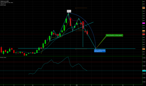 TWTR: $44.40 should be a strong support. and a good long entry.