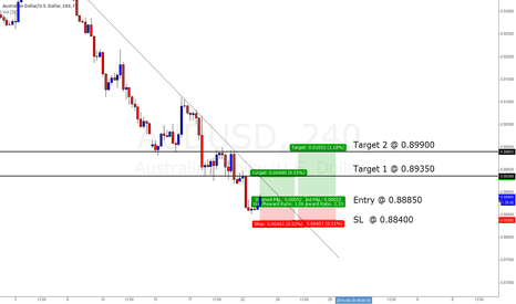AUDUSD: Small Pips of Profit