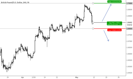 GBPUSD: Good Risk/Reward Opportunity