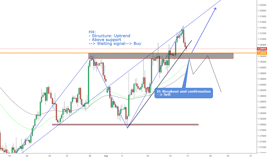GBPUSD: GBPUSD, View next week !