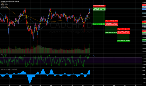 CADCHF: CADCHF 3TAP short