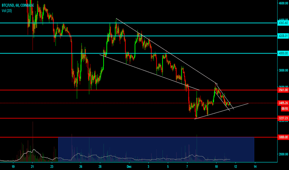 BTCUSD: Bitcoin all support and Resistance, 1H candle, trend.