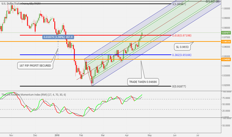 USDCHF: REAJUST SL TO SECURE MORE PIPS