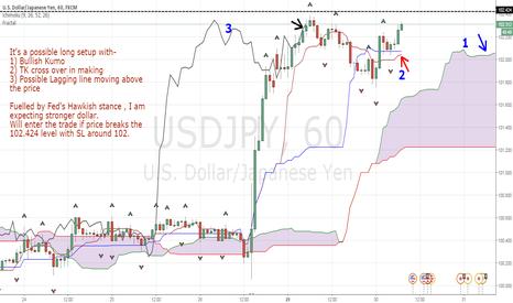 USDJPY: Bounce up USD YEN.........