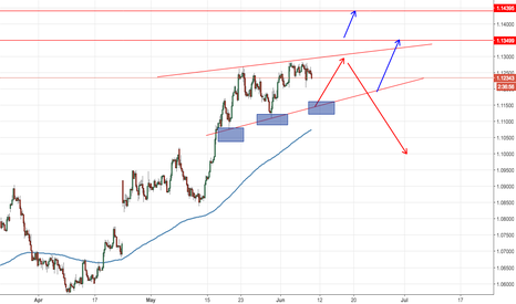 EURUSD: New highs or New lows EURUSD