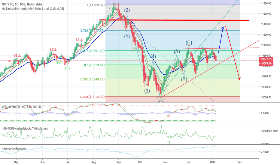 NIFTY: NIFTY is ready for break out or sharp raise and fall ?