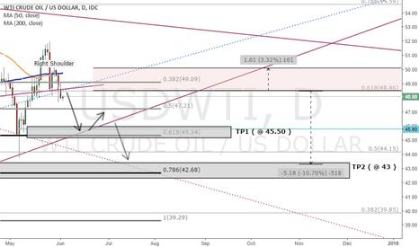 USDWTI: (DAILY)   USDWIT H&S Scenario